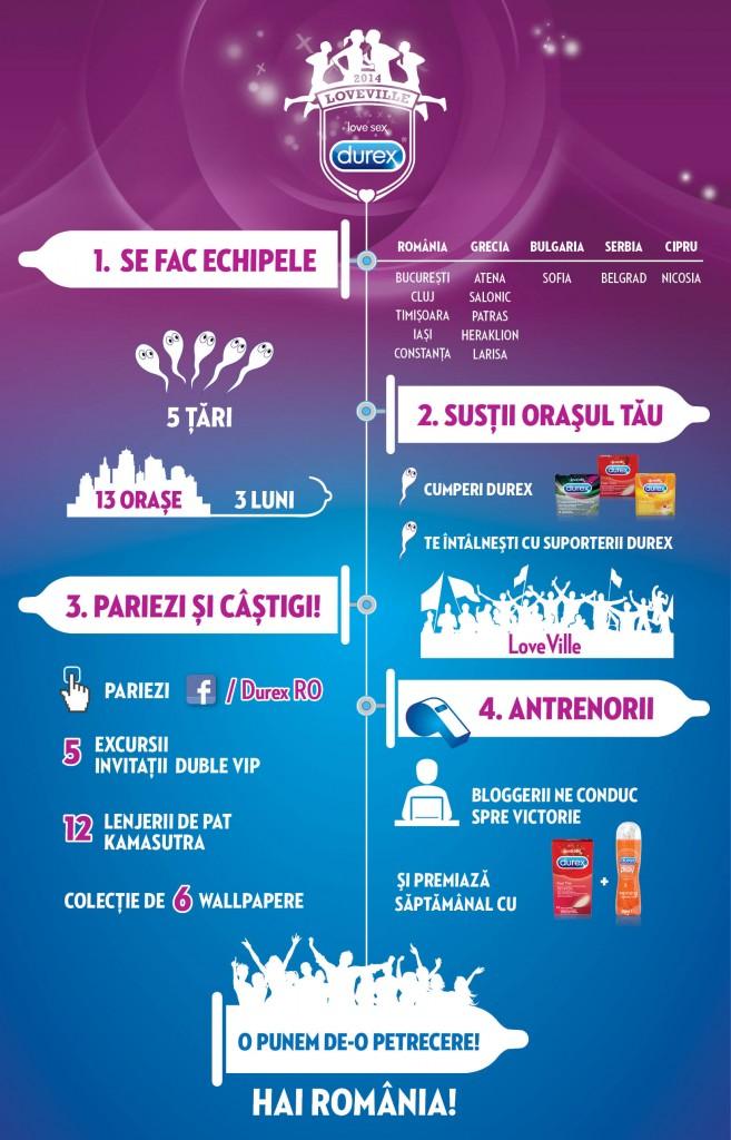 Infografic LoveVille Durex
